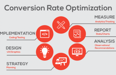 Marketing 101: A Quick Look At Conversion Rate Optimization!