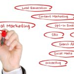 Types of digital marketing you can utilize